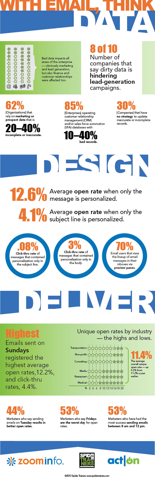 Data. Design. Deliver. infographic image